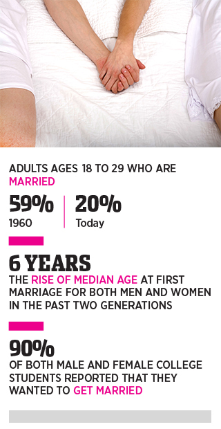 Marriage Statistics